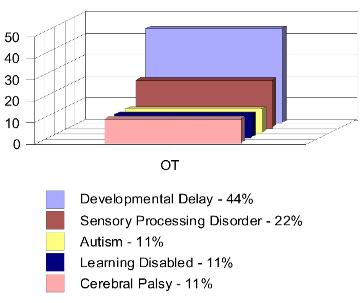 Occupational Therapy Results