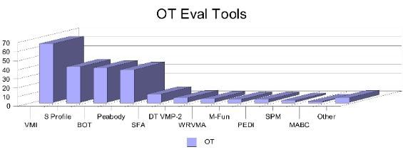 Surveys Results For Evaluation Tools Your Therapy Source