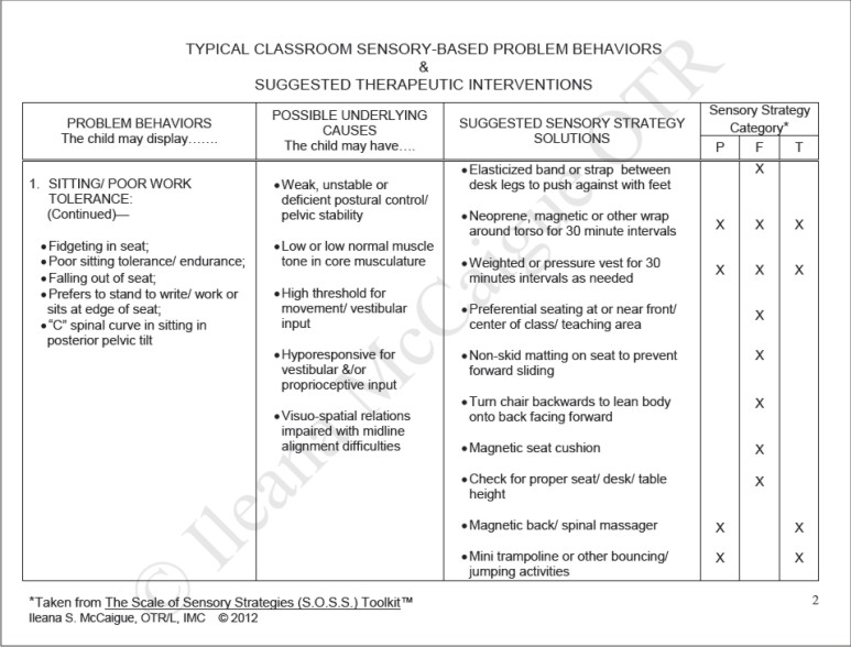 Sample page from Typical Classroom Sensory-Based Problem Behaviors