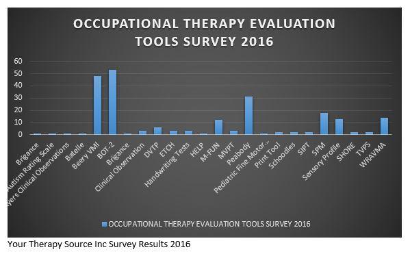 Evaluation tools 2016