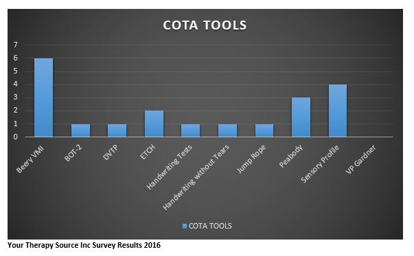Evaluation COTA Tools 2016