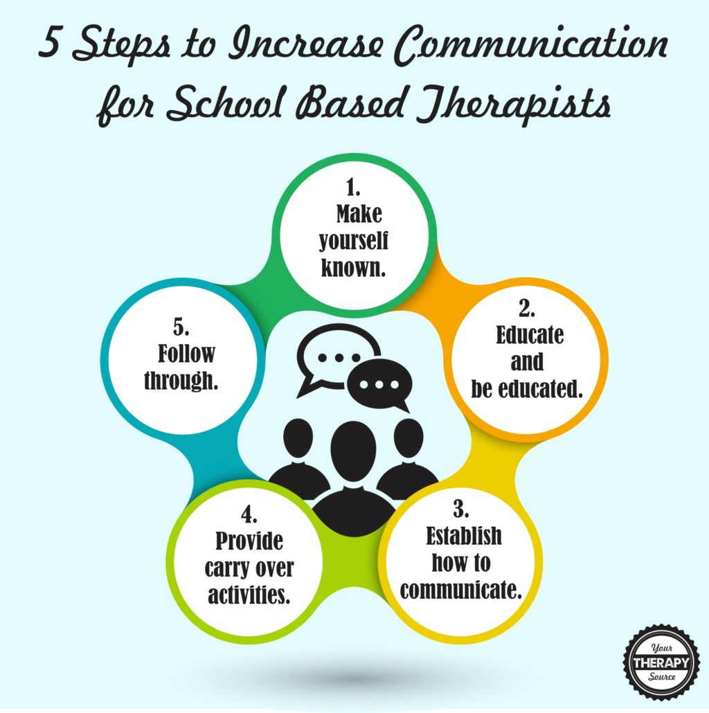 5 steps to increase communicaton