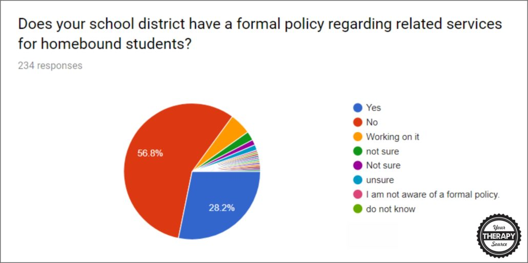 Does your school district have a formal policy regarding related services for homebound students?