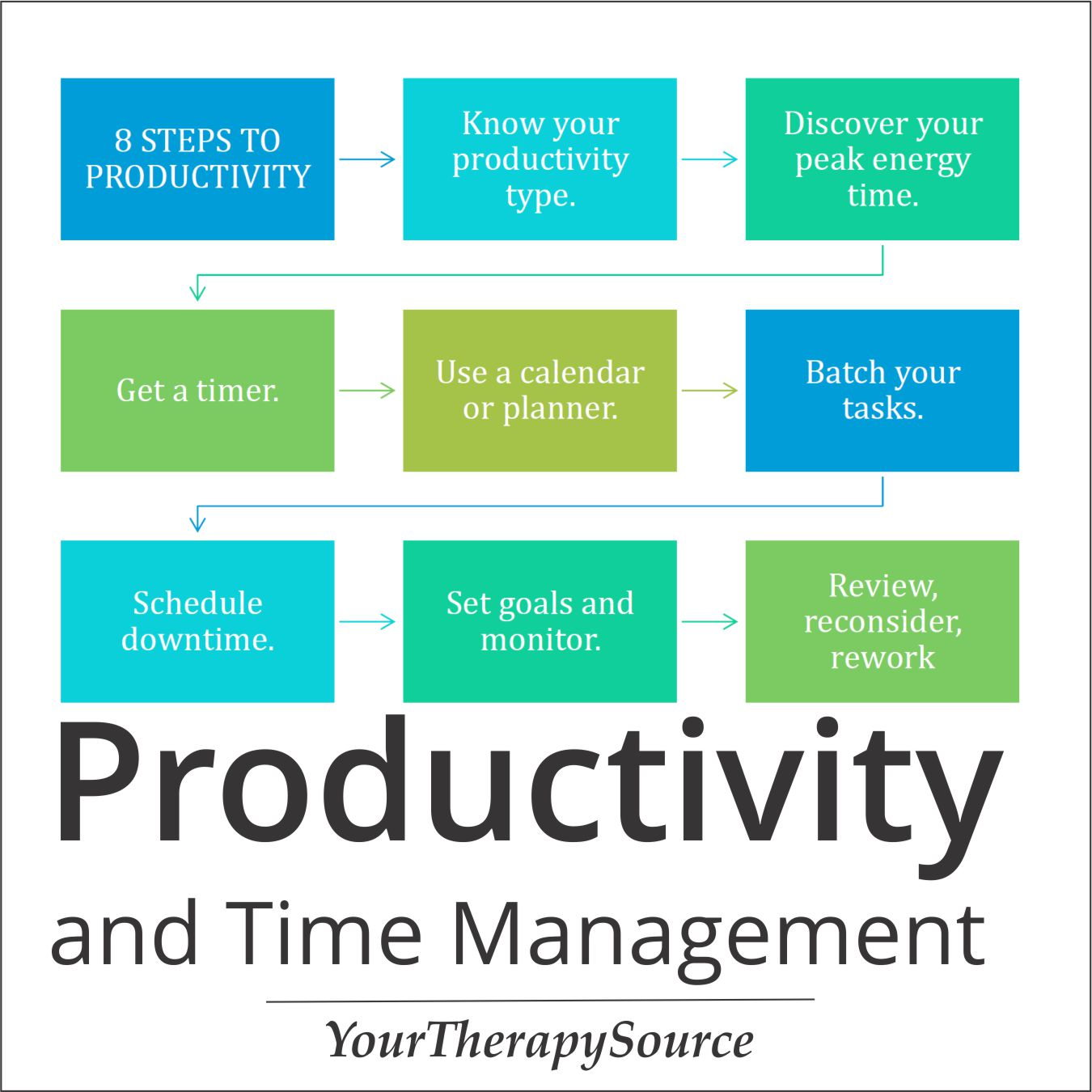 The real key to remember is that everyone has unique needs when it comes to maximizing efficiency for optimal productivity.  If your goal is to accomplish more in less time, then you need to complete the following eight steps to productivity.