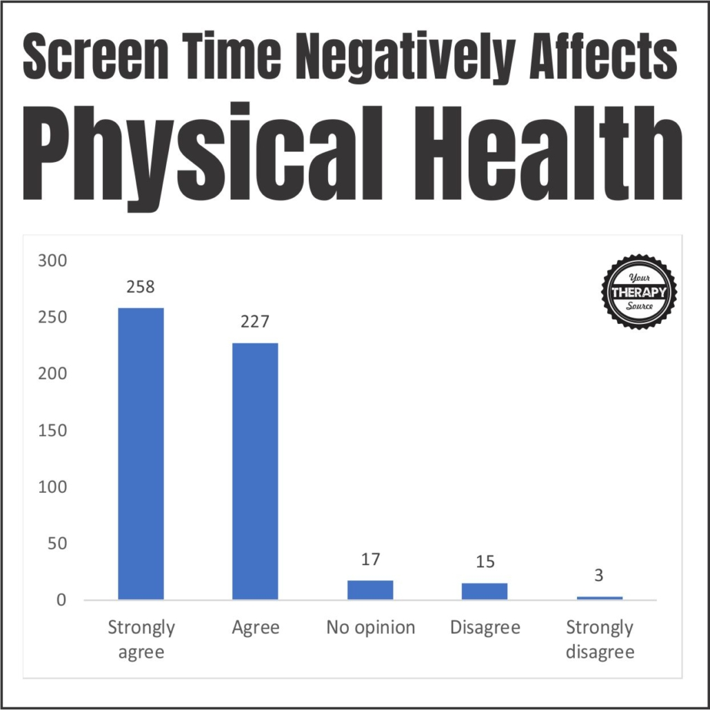Screen time and young children physical health