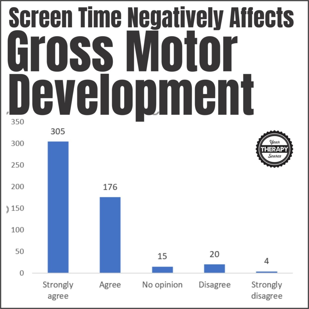 Screen time and young children - gross motor development