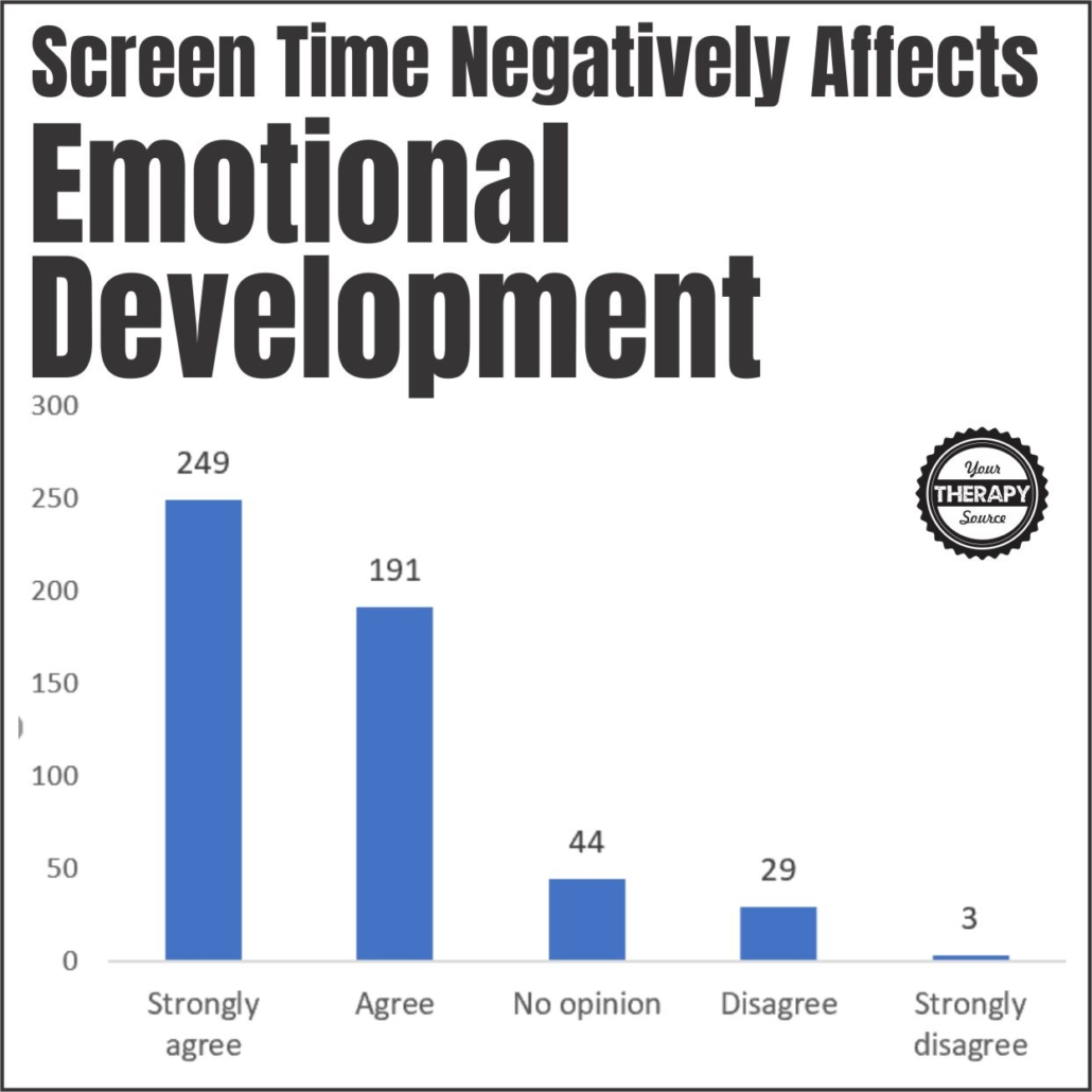 Screen time and young children emotional development
