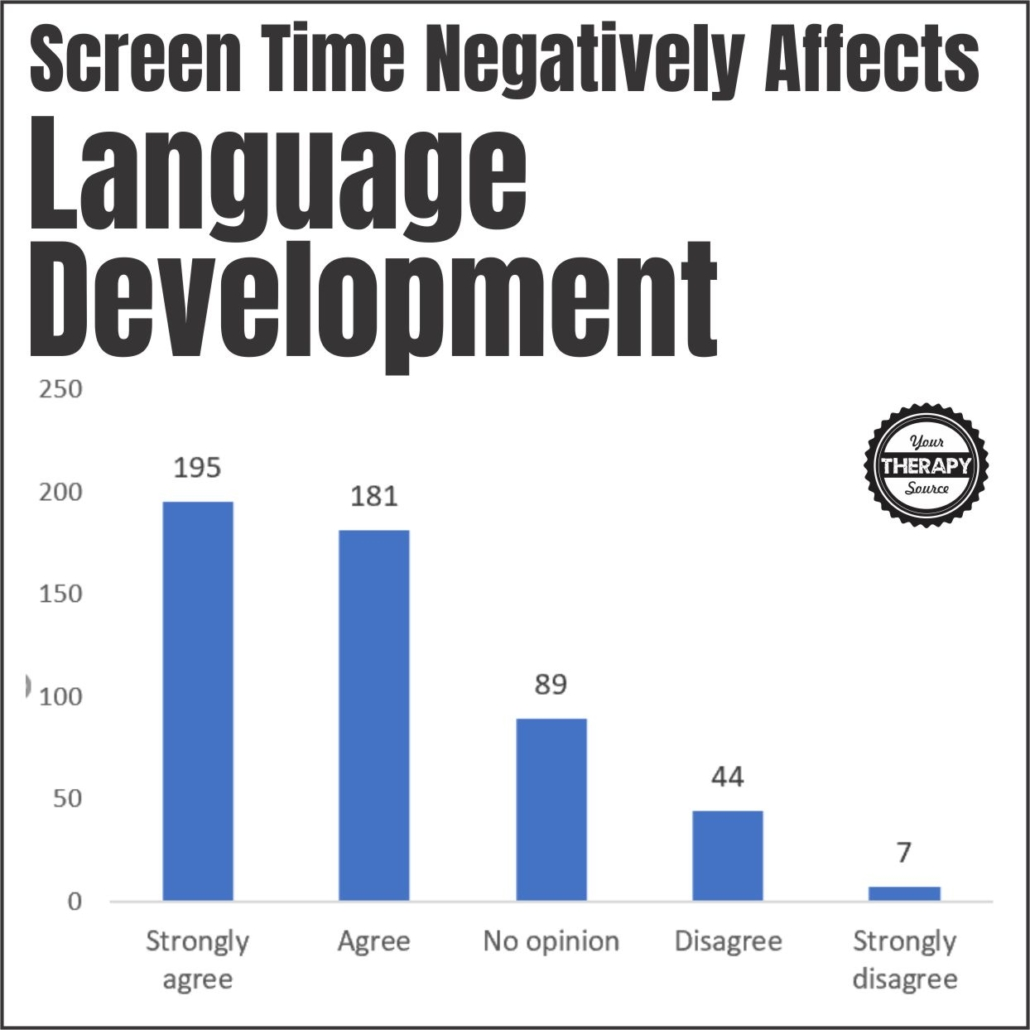 Screen Time and Young Children - Language development
