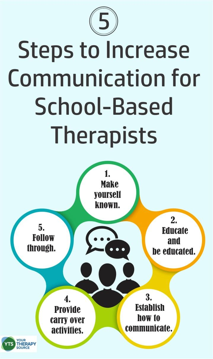 Here are some steps to increase positive communication with parents and school staff this school year from Your Therapy Source.